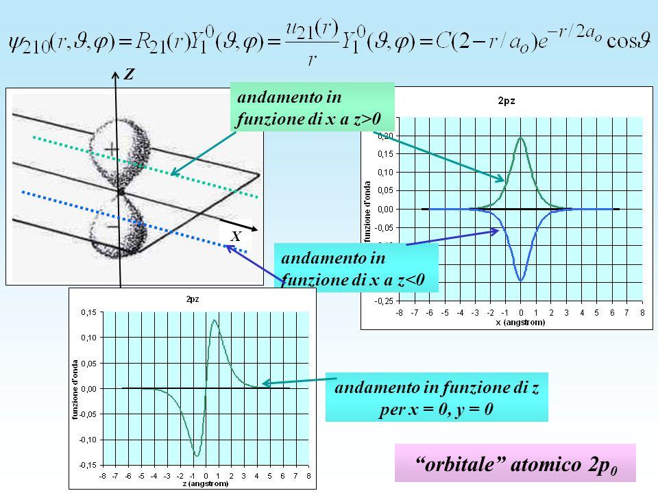 orbitale atomico 2p 0 Z X andamento in funzione di x a z>0 andamento in funzione di x a z<0 andamento in funzione di z per x = 0, y = 0
