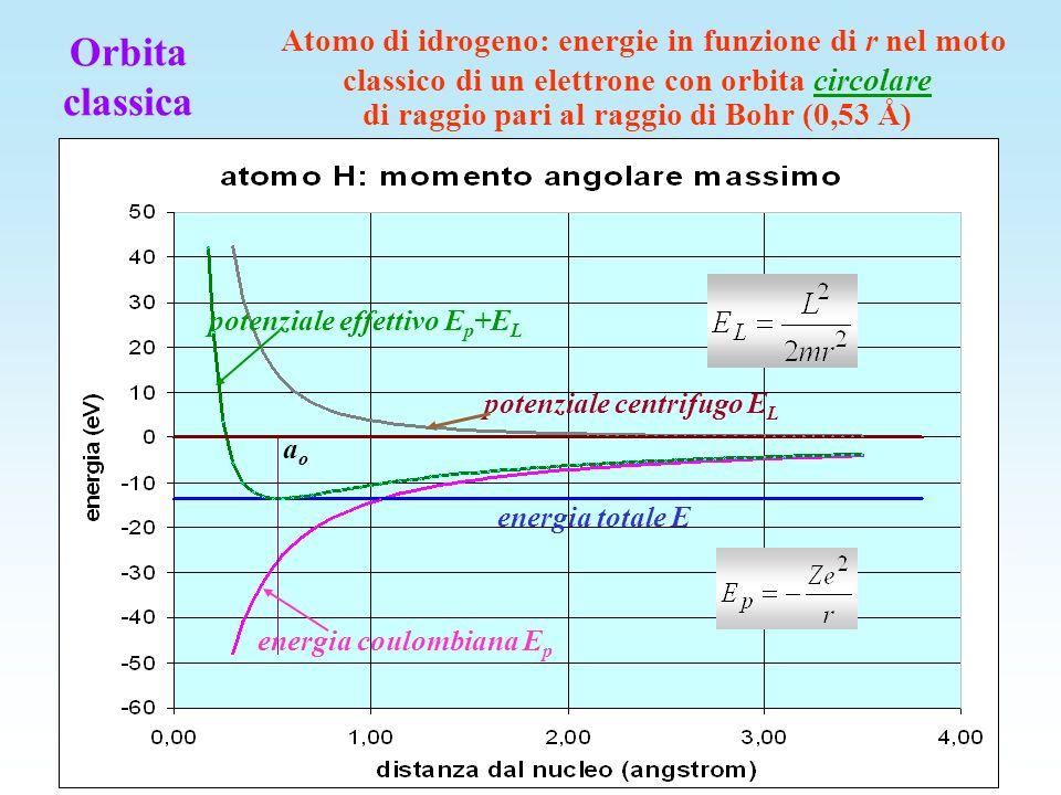 energia totale E afelio energia coulombiana E p potenziale centrifugo E L potenziale effettivo E p +E L perielio Orbita classica Atomo di idrogeno: energie in funzione di r nel moto classico di un elettrone con orbita ellittica di semiasse maggiore pari al raggio di Bohr (0,53 Å)