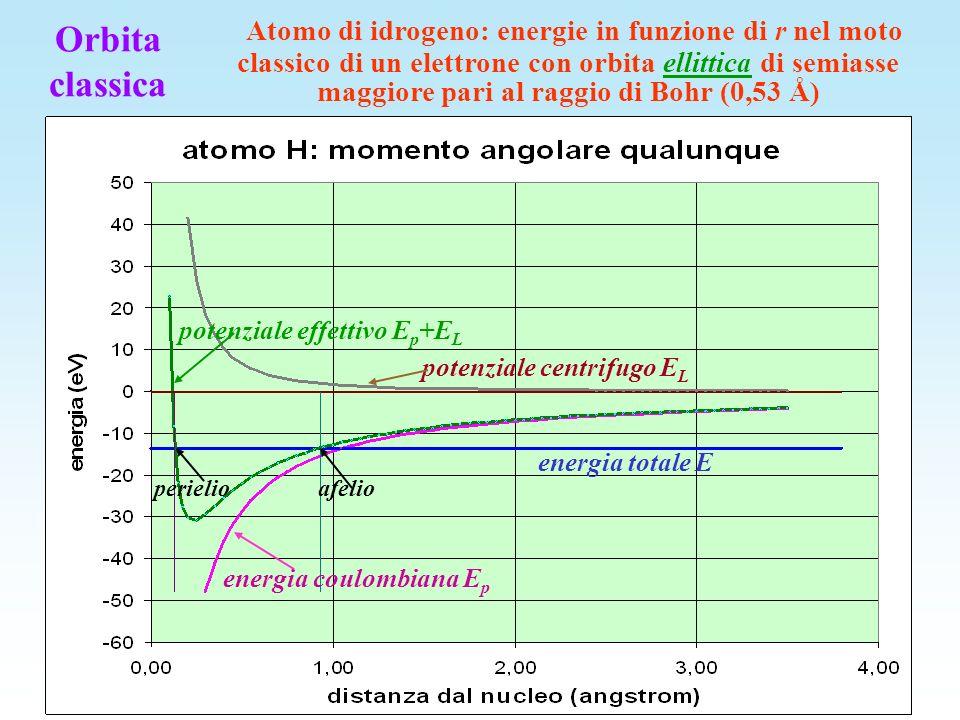 Atomo di idrogeno: moto di un elettrone con semiasse maggiore dellellisse pari al raggio di Bohr (0,53 Å) nucleo orbita con L inferiore al massimo orbita con L massimo afelio perielio p per p p af Orbita classica