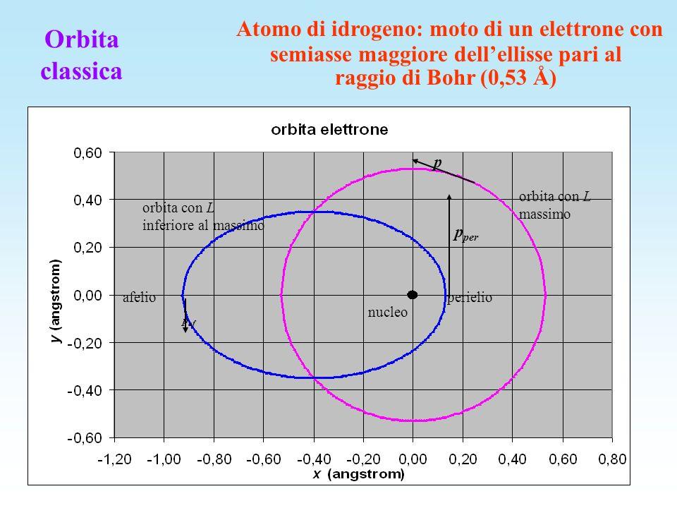 Numeri quantici: sono permessi solo i valori di E, L 2, L z corrispondenti ai valori interi dei numeri quantici n 1 ; 0 l < n ; -l m l l - n energia totale E n = - E R Z 2 /n 2 - l momento angolare L 2 = l(l+1) 2 - m l componente di L lungo z L z = m l - m z componente dello spin lungo z S z = m s Potenziale: Atomi idrogenoidi: descrizione quantistica