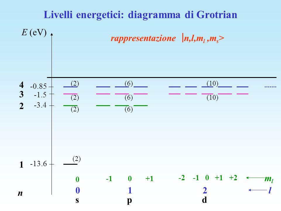 Andamento vicino allorigine della funzione donda radiale n=1, 2, 3 - al crescere di n, la funzione donda si sposta verso lesterno - landamento per r 0 va come r l n=3 l=1 n=3 l=2 n=3, l=0 n=3, l=2 n=3, l=0 n=1 l=0 n=2 l=1 n=3, l=1 n=2 l=0