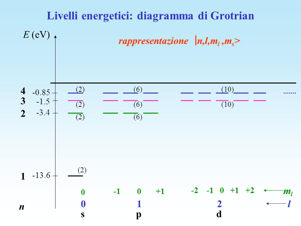 E (eV) -13.6 -1.5 -3.4 -0.85 n 1 2 3 4 l mlml 0 s 1 p 2 d 0 -1 0 +1 -2 -1 0 +1 +2 rappresentazione n,l,m l,m s > (2) (6)(2) (6)(2)(10) (6)(2)(10) Live