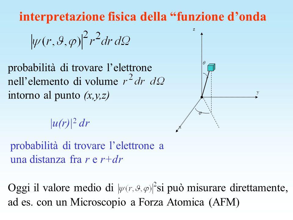 probabilità di trovare lelettrone nellelemento di volume intorno al punto (x,y,z) r z y x Oggi il valore medio di si può misurare direttamente, ad es.