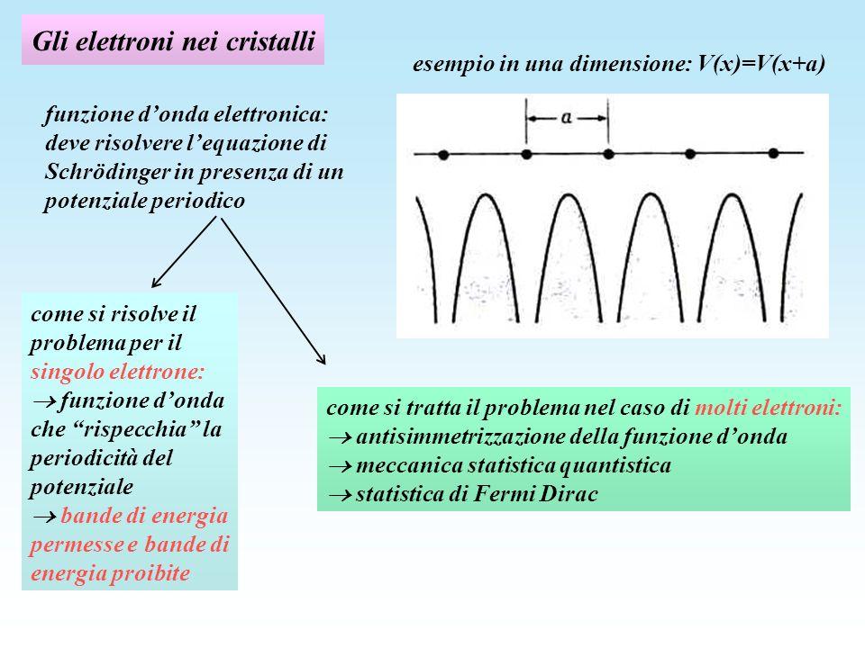 Gli elettroni nei cristalli funzione donda elettronica: deve risolvere lequazione di Schrödinger in presenza di un potenziale periodico come si risolve il problema per il singolo elettrone: funzione donda che rispecchia la periodicità del potenziale bande di energia permesse e bande di energia proibite come si tratta il problema nel caso di molti elettroni: antisimmetrizzazione della funzione donda meccanica statistica quantistica statistica di Fermi Dirac esempio in una dimensione: V(x)=V(x+a)