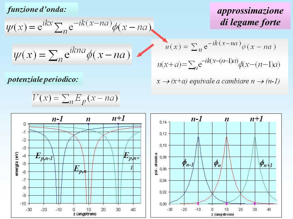 approssimazione di legame forte funzione donda: x (x+a) equivale a cambiare n (n-1) n-1n n+1 E p,n-1 E p,n E p,n+ 1 n-1nn+1 n-1 n n+1 potenziale periodico: