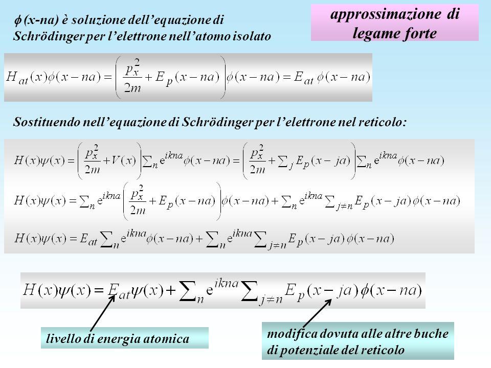 approssimazione di legame forte (x-na) è soluzione dellequazione di Schrödinger per lelettrone nellatomo isolato Sostituendo nellequazione di Schrödinger per lelettrone nel reticolo: livello di energia atomica modifica dovuta alle altre buche di potenziale del reticolo