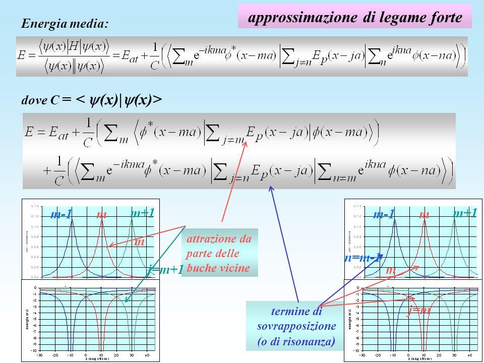 approssimazione di legame forte Energia media: attrazione da parte delle buche vicine termine di sovrapposizione (o di risonanza ) dove C = m-1m m+1 m-1m m+1 j=m n=m-1 mj=m+1 m