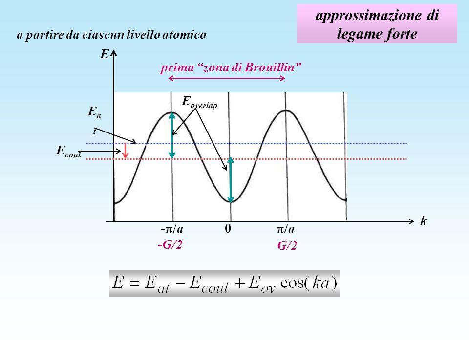approssimazione di legame forte a partire da ciascun livello atomico E k 0 /a- /a EatEat E coul E overlap prima zona di Brouillin -G/2 G/2