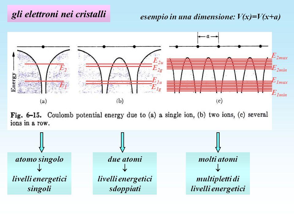 gli elettroni nei cristalli esempio in una dimensione: V(x)=V(x+a) E1E1 E2E2 E 1g E 1u E 2g E 2u E 1min E 2max E 1max E 2min atomo singolo livelli energetici singoli due atomi livelli energetici sdoppiati molti atomi multipletti di livelli energetici