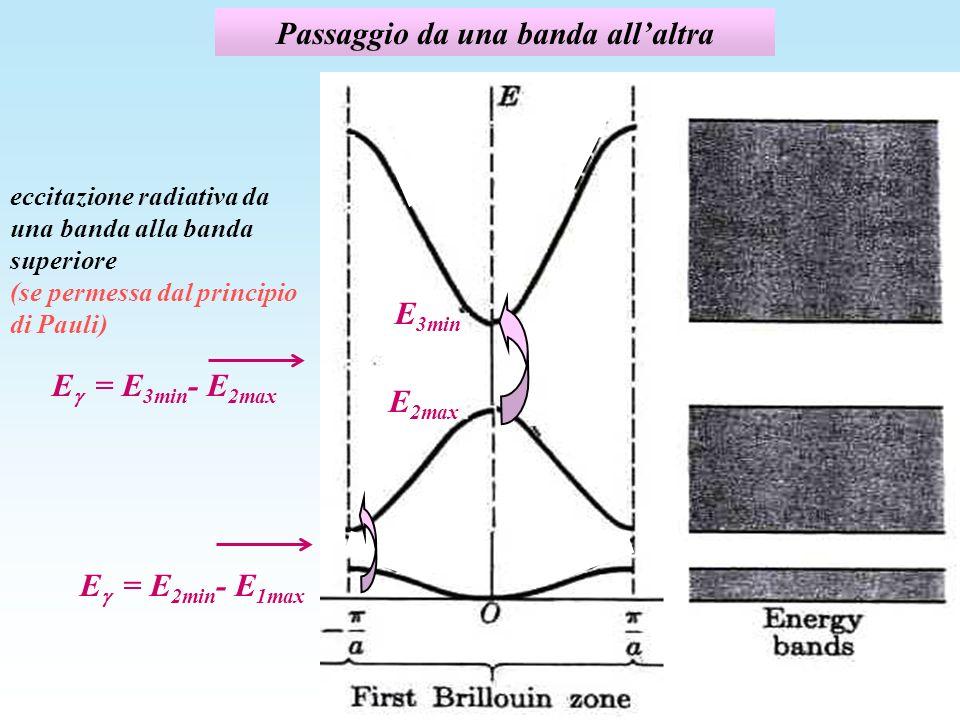 Passaggio da una banda allaltra eccitazione radiativa da una banda alla banda superiore (se permessa dal principio di Pauli) sol3-18 E 2min E 1max E = E 2min - E 1max E = E 3min - E 2max E 3min E 2max