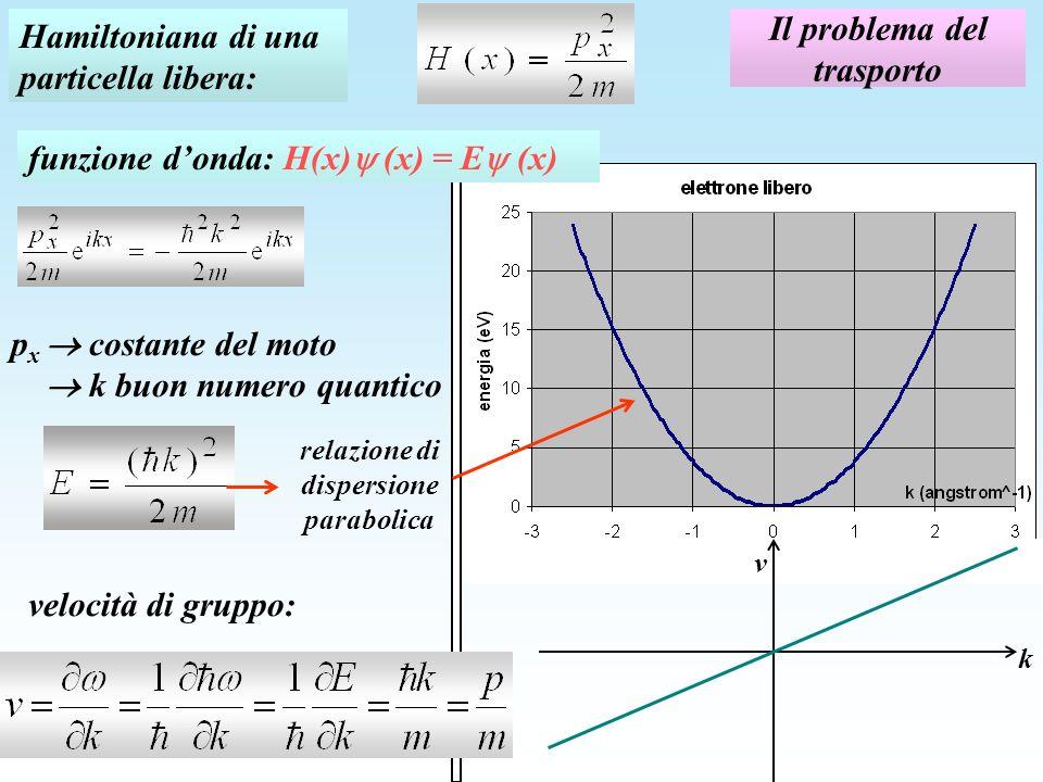 Il problema del trasporto Hamiltoniana di una particella libera: p x costante del moto k buon numero quantico velocità di gruppo: k v funzione donda: H(x) (x) = E (x) relazione di dispersione parabolica
