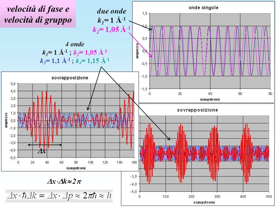 velocità di fase e velocità di gruppo due onde k 1 = 1 Å -1 k 2 = 1,05 Å -1 4 onde k 1 = 1 Å -1 ; k 2 = 1,05 Å -1 k 3 = 1,1 Å -1 ; k 4 = 1,15 Å -1 x x k 2