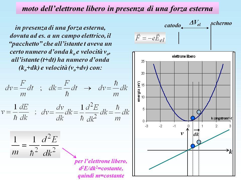 moto dellelettrone libero in presenza di una forza esterna in presenza di una forza esterna, dovuta ad es.