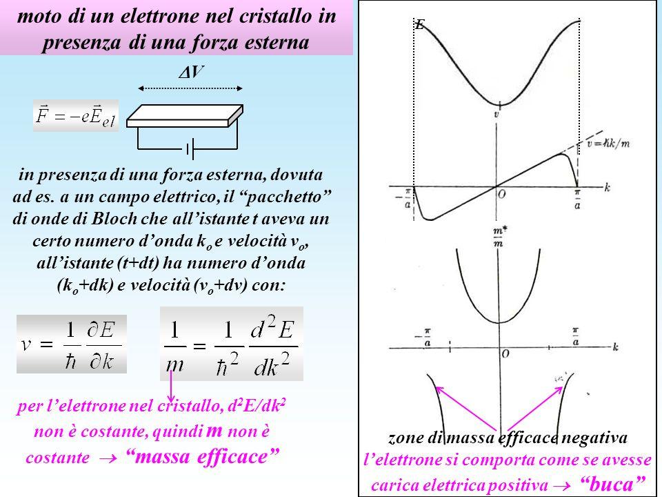 moto di un elettrone nel cristallo in presenza di una forza esterna in presenza di una forza esterna, dovuta ad es.
