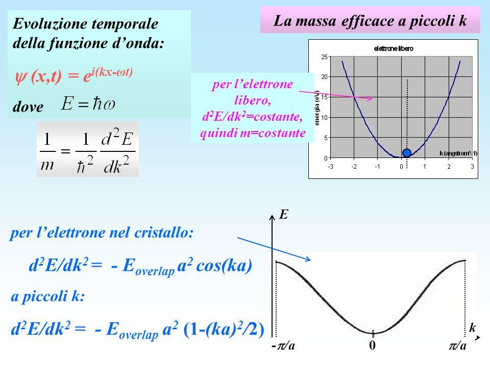 La massa efficace a piccoli k per lelettrone libero, d 2 E/dk 2 =costante, quindi m=costante Evoluzione temporale della funzione donda: (x,t) = e i(kx-ωt) dove per lelettrone nel cristallo: d 2 E/dk 2 = - E overlap a 2 cos(ka) a piccoli k: d 2 E/dk 2 = - E overlap a 2 (1-(ka) 2 /2) E k 0 - /a /a