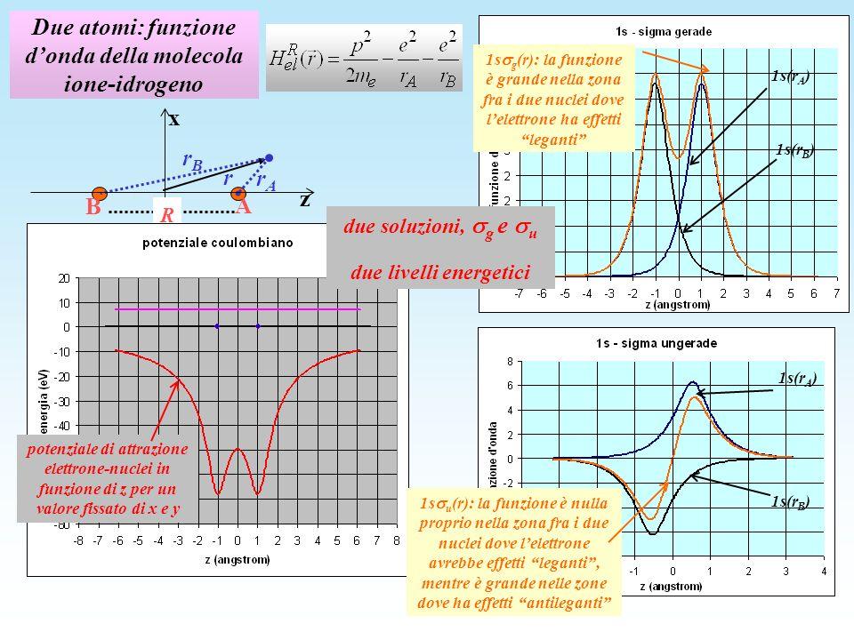 Due atomi: funzione donda della molecola ione-idrogeno z x R rArA A B r rBrB potenziale di attrazione elettrone-nuclei in funzione di z per un valore fissato di x e y 1s g (r): la funzione è grande nella zona fra i due nuclei dove lelettrone ha effetti leganti 1s(r A ) 1s(r B ) 1s u (r): la funzione è nulla proprio nella zona fra i due nuclei dove lelettrone avrebbe effetti leganti, mentre è grande nelle zone dove ha effetti antileganti 1s(r A ) 1s(r B ) due soluzioni, g e u due livelli energetici
