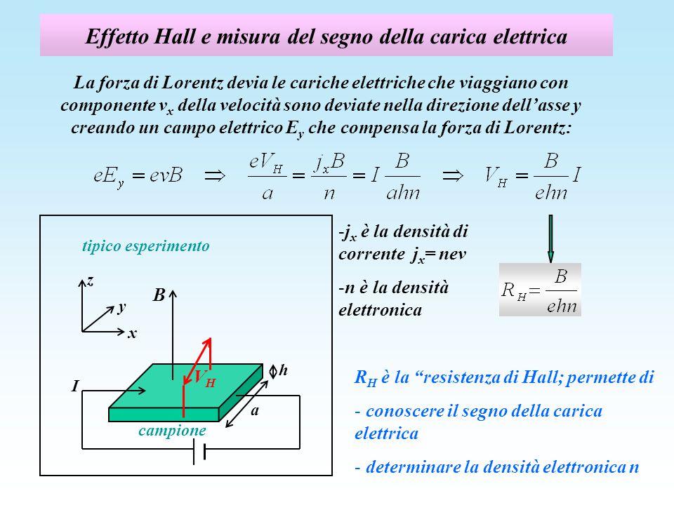 Effetto Hall e misura del segno della carica elettrica La forza di Lorentz devia le cariche elettriche che viaggiano con componente v x della velocità sono deviate nella direzione dellasse y creando un campo elettrico E y che compensa la forza di Lorentz: R H è la resistenza di Hall; permette di - conoscere il segno della carica elettrica - determinare la densità elettronica n h tipico esperimento B I campione a y x z VHVH -j x è la densità di corrente j x = nev -n è la densità elettronica