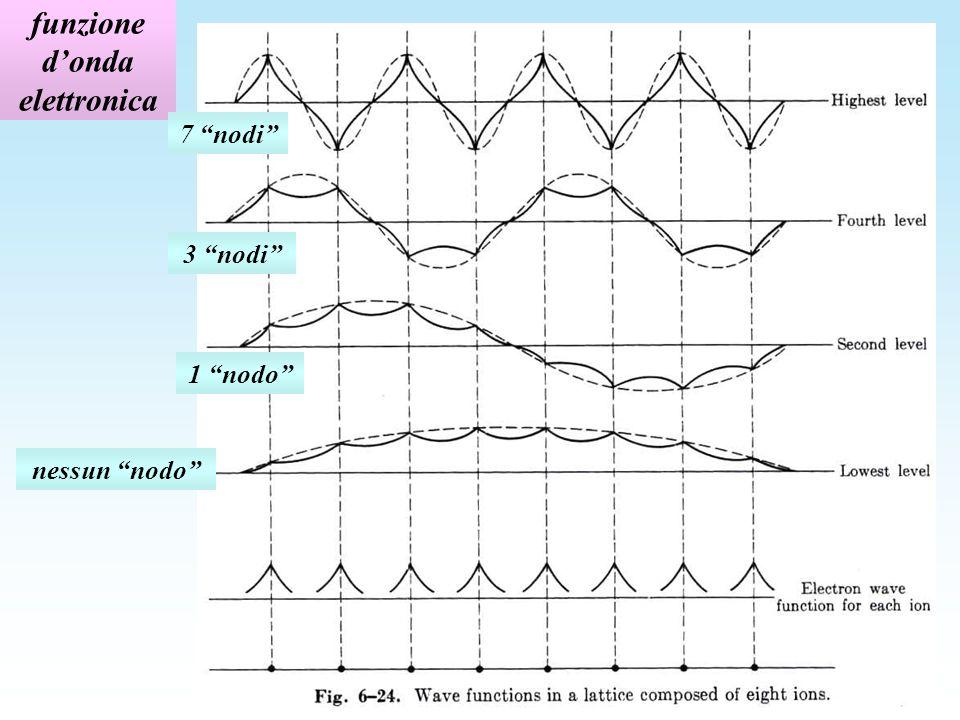 funzione donda elettronica nessun nodo 1 nodo 3 nodi 7 nodi