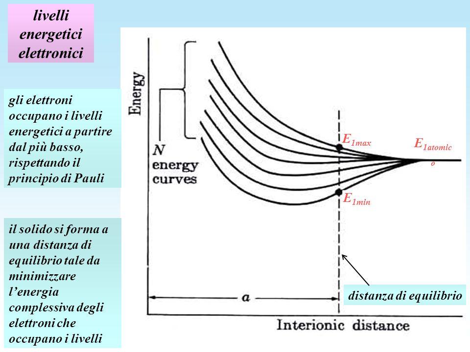 livelli energetici elettronici distanza di equilibrio E 1min E 1max E 1atomic o il solido si forma a una distanza di equilibrio tale da minimizzare lenergia complessiva degli elettroni che occupano i livelli gli elettroni occupano i livelli energetici a partire dal più basso, rispettando il principio di Pauli