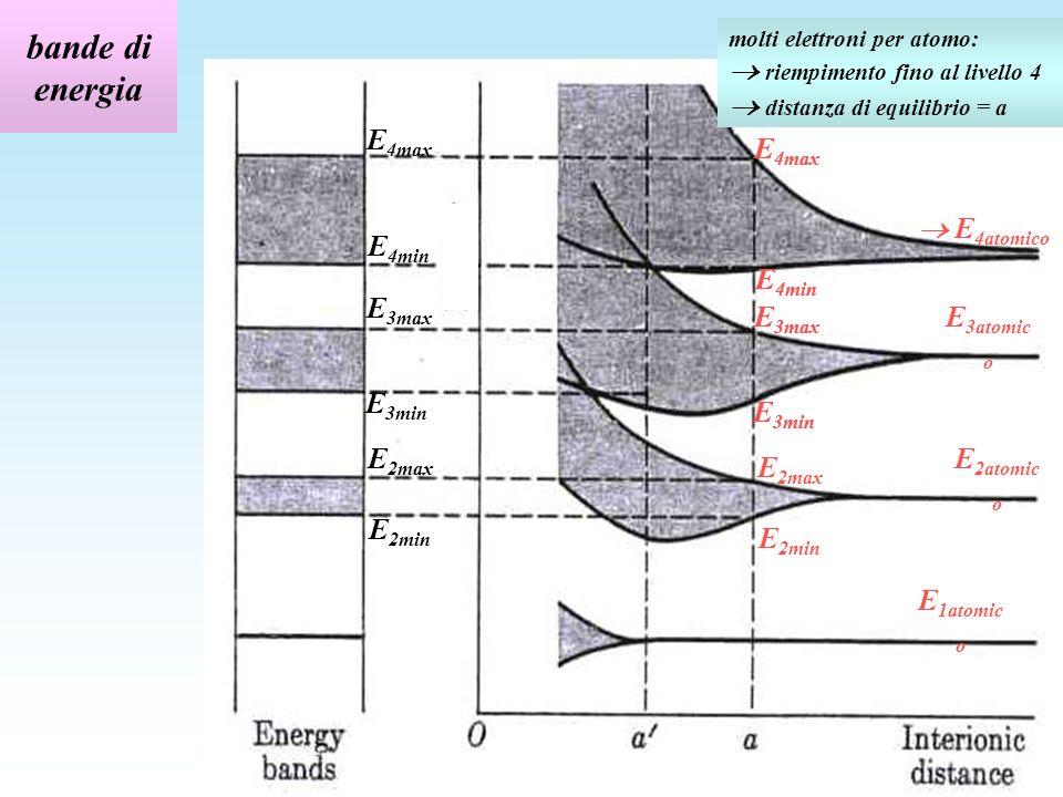 bande di energia E 2min E 2max E 1atomic o E 4atomico E 3atomic o E 2atomic o molti elettroni per atomo: riempimento fino al livello 4 distanza di equilibrio = a E 2min E 2max E 3min E 3max E 4min E 4max E 3min E 3max E 4min E 4max E 3min E 3max E 4min E 4max