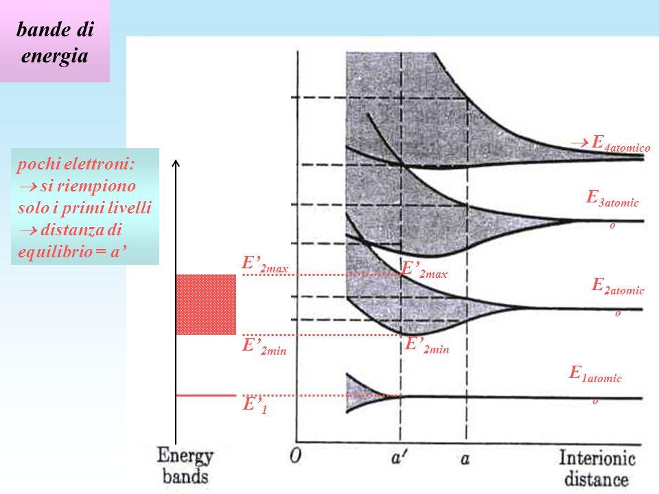 bande con gap diretta e con gap indiretta nel Ge gap diretta gap indiretta a = 0,565 nm