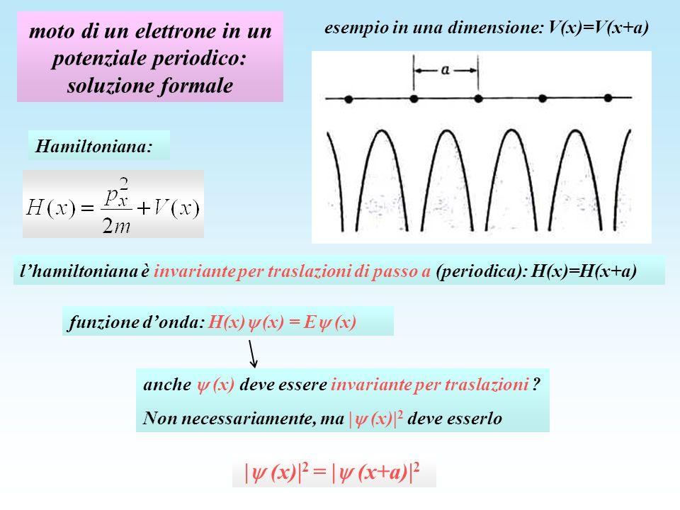il teorema di Bloch per soddisfare la condizione | (x)| 2 = | (x+a)| 2 la funzione donda deve poter essere scritta come (x)= e ikx u(x) con u(x) invariante per traslazioni : u(x) = u(x+a) (x) è chiamata onda di Bloch verifica del teorema di Bloch: come conseguenza dellinvarianza traslazionale, (x) può differire da (x+a) al più per una fase: (x+a) = e i (x) infatti: (x+a) = e ik(x+a) u(x+a) = e ika e ikx u(x) = e ika (x) = e i (x) con = ka, u(x+a) = u(x)