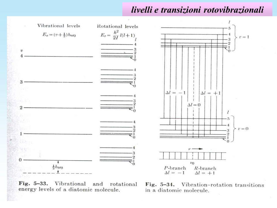 livelli e transizioni rotovibrazionali