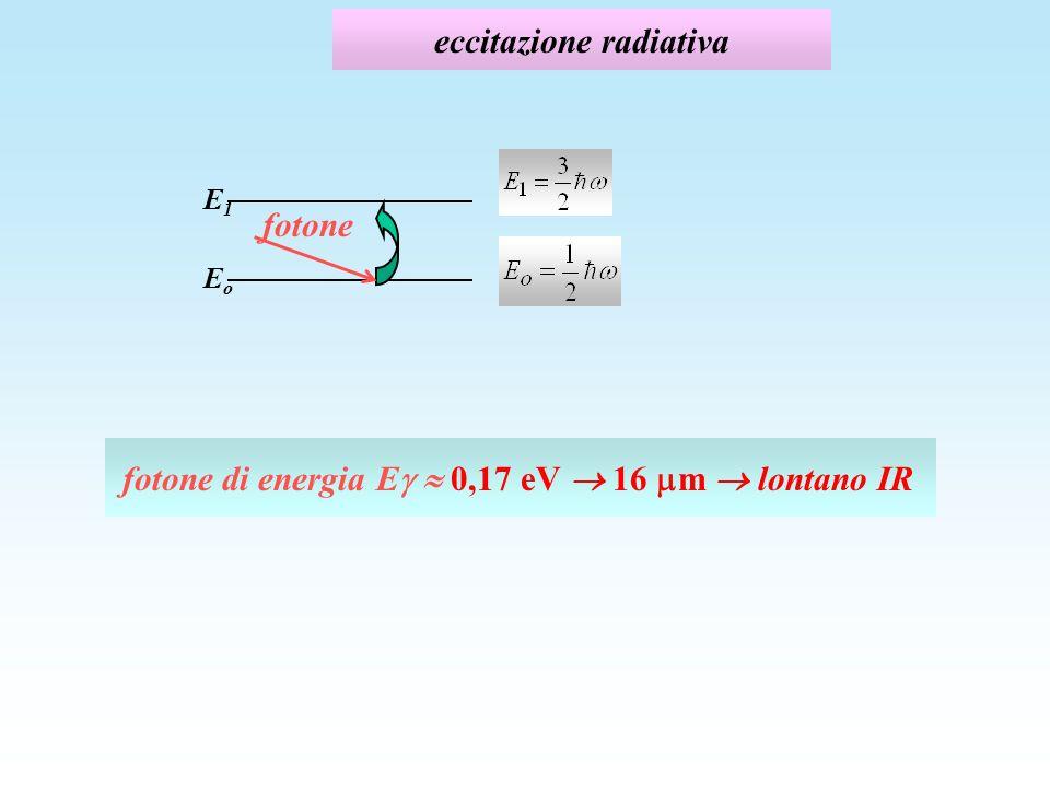 eccitazione radiativa EoEo E1E1 fotone di energia E 0,17 eV 16 m lontano IR fotone