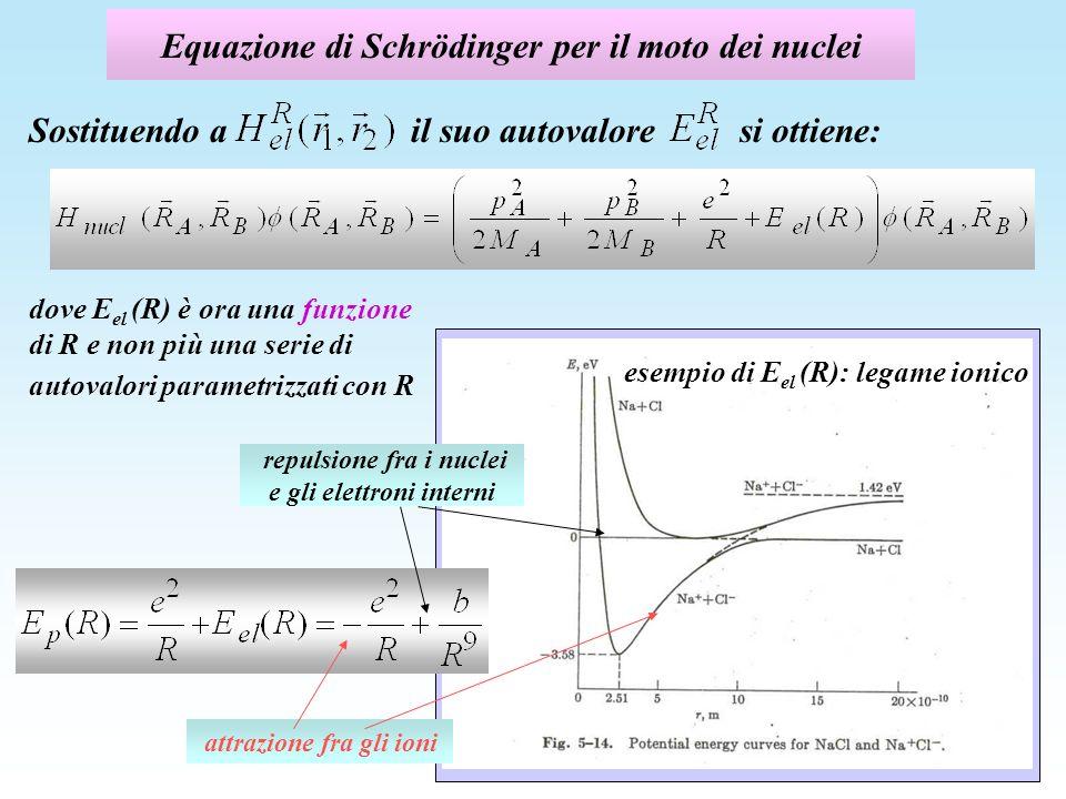 Equazione di Schrödinger per il moto dei nuclei Sostituendo ail suo autovaloresi ottiene: dove E el (R) è ora una funzione di R e non più una serie di autovalori parametrizzati con R attrazione fra gli ioni repulsione fra i nuclei e gli elettroni interni esempio di E el (R): legame ionico