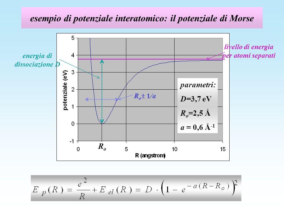 esempio di potenziale interatomico: il potenziale di Morse livello di energia per atomi separati energia di dissociazione D RoRo parametri: D=3,7 eV R o =2,5 Å a = 0,6 Å -1 R o 1/a