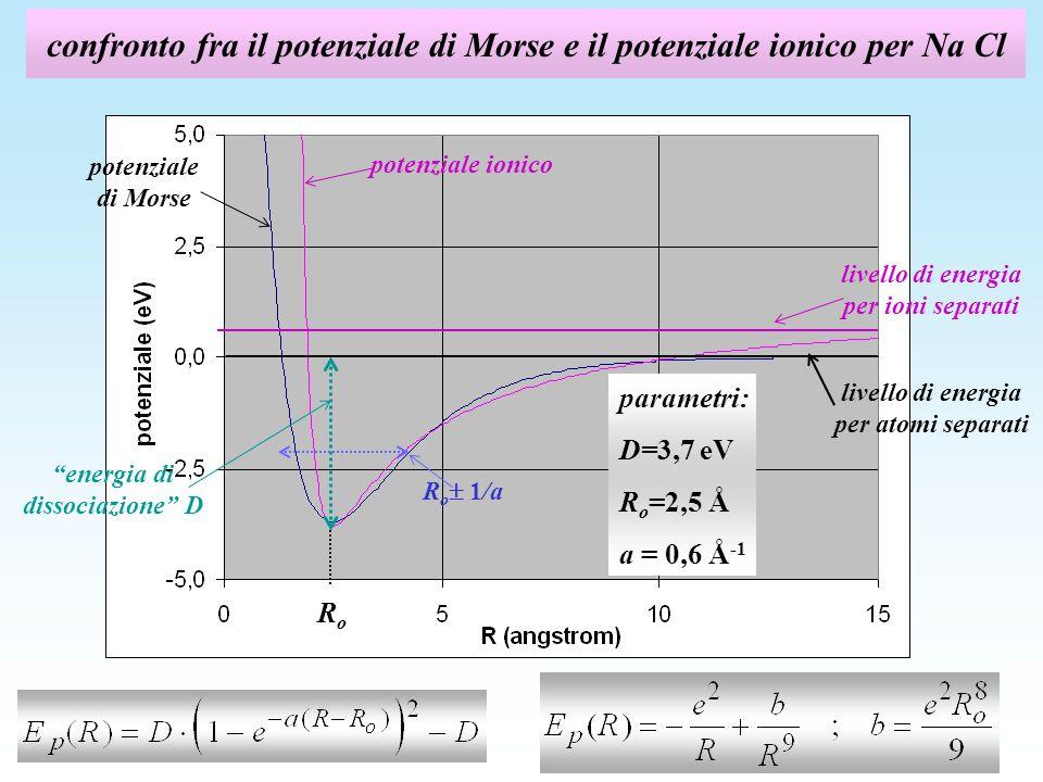 confronto fra il potenziale di Morse e il potenziale ionico per Na Cl livello di energia per ioni separati energia di dissociazione D R o 1/a livello di energia per atomi separati potenziale ionico potenziale di Morse parametri: D=3,7 eV R o =2,5 Å a = 0,6 Å -1 RoRo