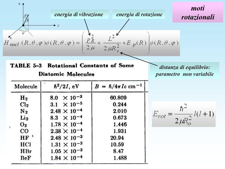 moti rotazionali energia di rotazione energia di vibrazione distanza di equilibrio: parametro non variabile R z y x