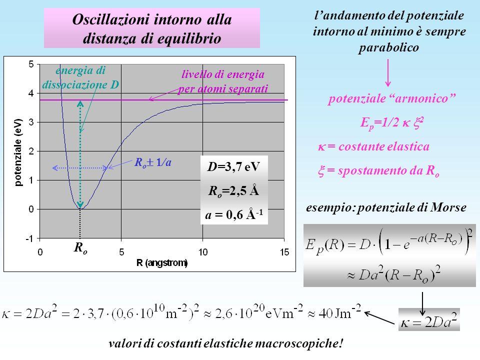 Oscillazioni intorno alla distanza di equilibrio landamento del potenziale intorno al minimo è sempre parabolico potenziale armonico E p =1/2 2 = costante elastica = spostamento da R o esempio: potenziale di Morse livello di energia per atomi separati energia di dissociazione D RoRo R o 1/a D=3,7 eV R o =2,5 Å a = 0,6 Å -1 valori di costanti elastiche macroscopiche!