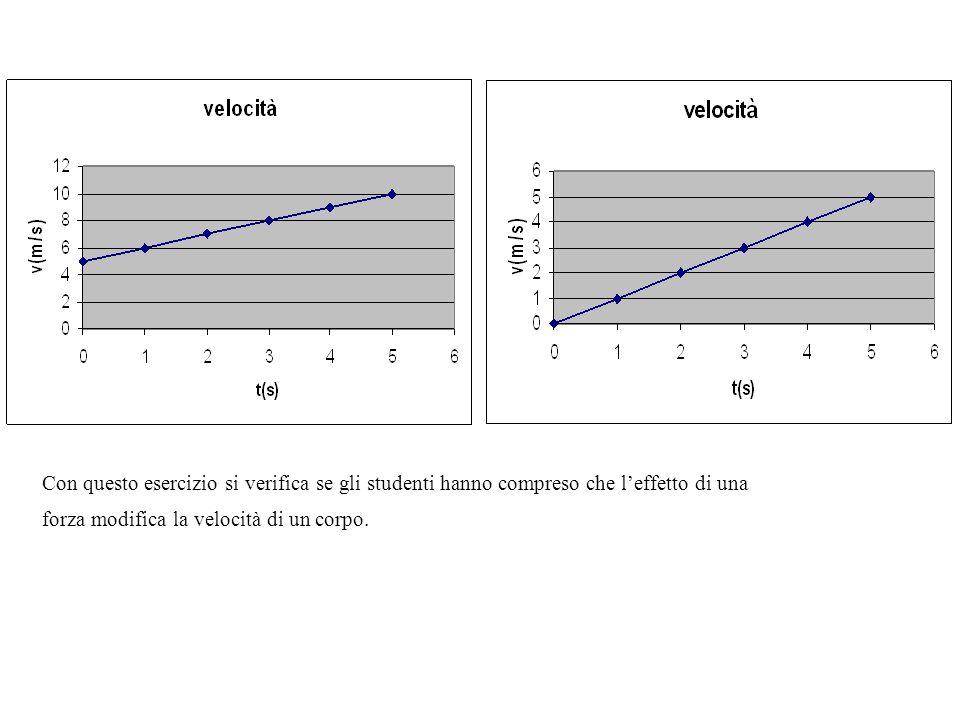 Con questo esercizio si verifica se gli studenti hanno compreso che leffetto di una forza modifica la velocità di un corpo.