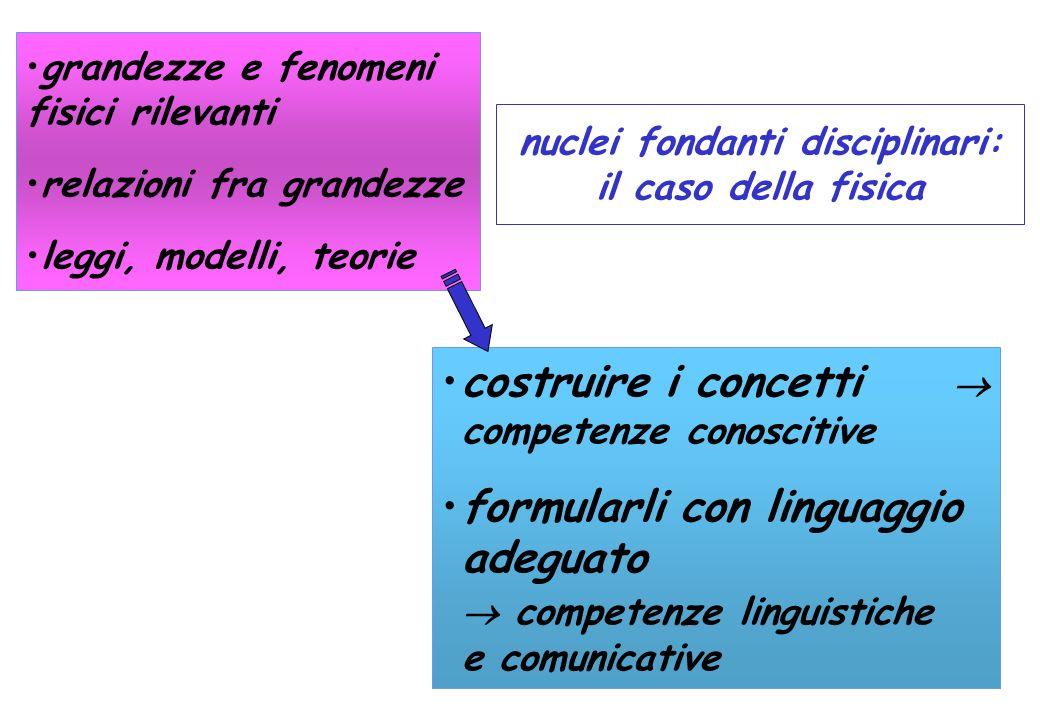 costruire i concetti competenze conoscitive formularli con linguaggio adeguato competenze linguistiche e comunicative grandezze e fenomeni fisici rile