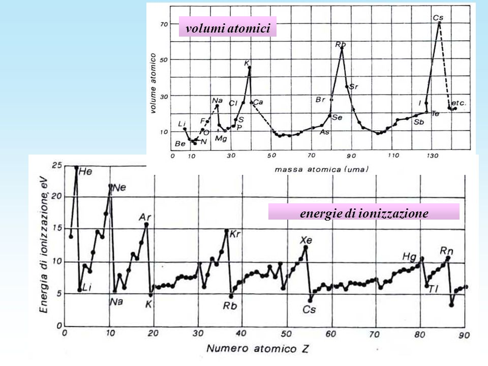 energie di ionizzazione volumi atomici
