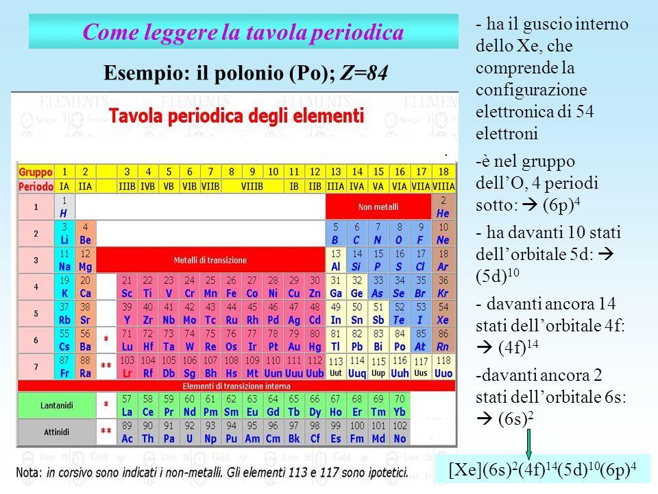 . Come leggere la tavola periodica Esempio: il polonio (Po); Z=84 - ha il guscio interno dello Xe, che comprende la configurazione elettronica di 54 e