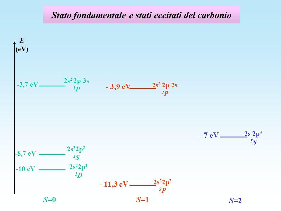 Stato fondamentale e stati eccitati del carbonio E (eV) 2s 2 2p 2 3 P - 11,3 eV S=0 2s 2 2p 3s 1 P 2s 2 2p 2s 3 P - 3,9 eV S=1 2s 2p 3 5 S - 7 eV S=2