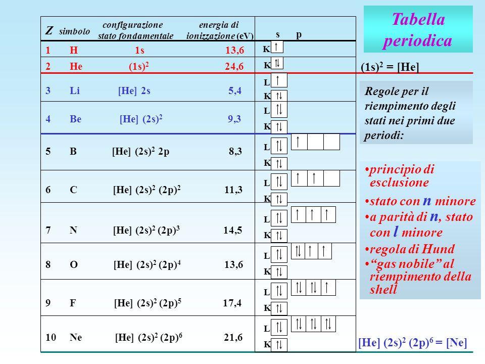 Tabella periodica Z simbolo configurazione energia di stato fondamentale ionizzazione (eV) (1s) 2 = [He] s p K 1 H 1s 13,6 K 2 He (1s) 2 24,6 [He] (2s