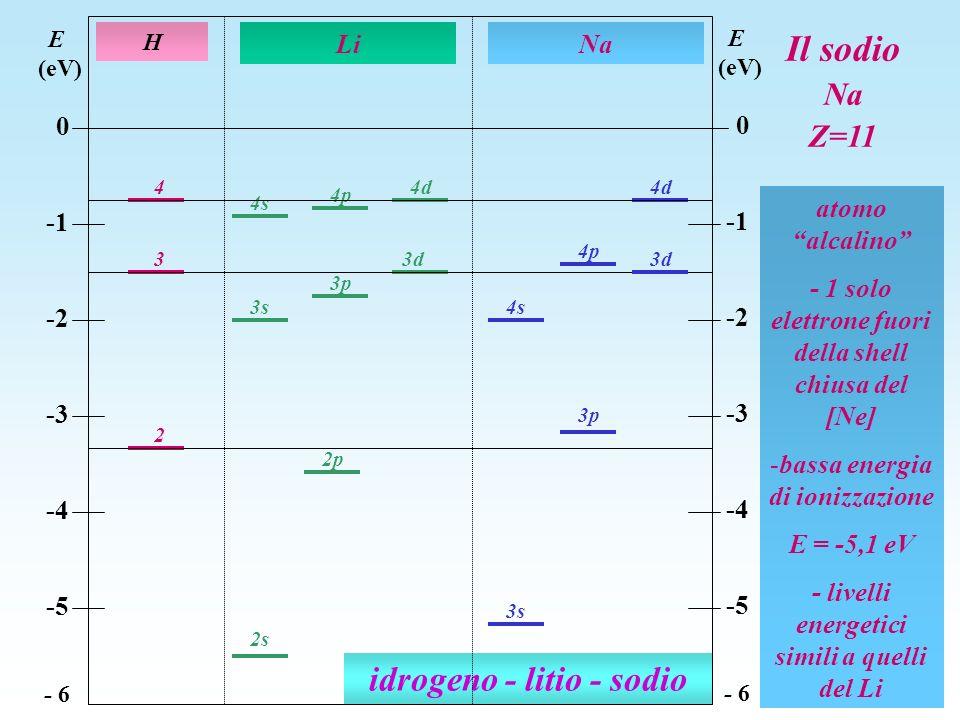 idrogeno - litio - sodio 2 3s 3 3p 4 3d 4d 4p 4s 3s 4d 4p 2p 3d 3p 2s H Li E (eV) 0 -2 -3 -4 -5 - 6 E (eV) 0 -2 -3 -4 -5 - 6 Na 4s atomo alcalino - 1