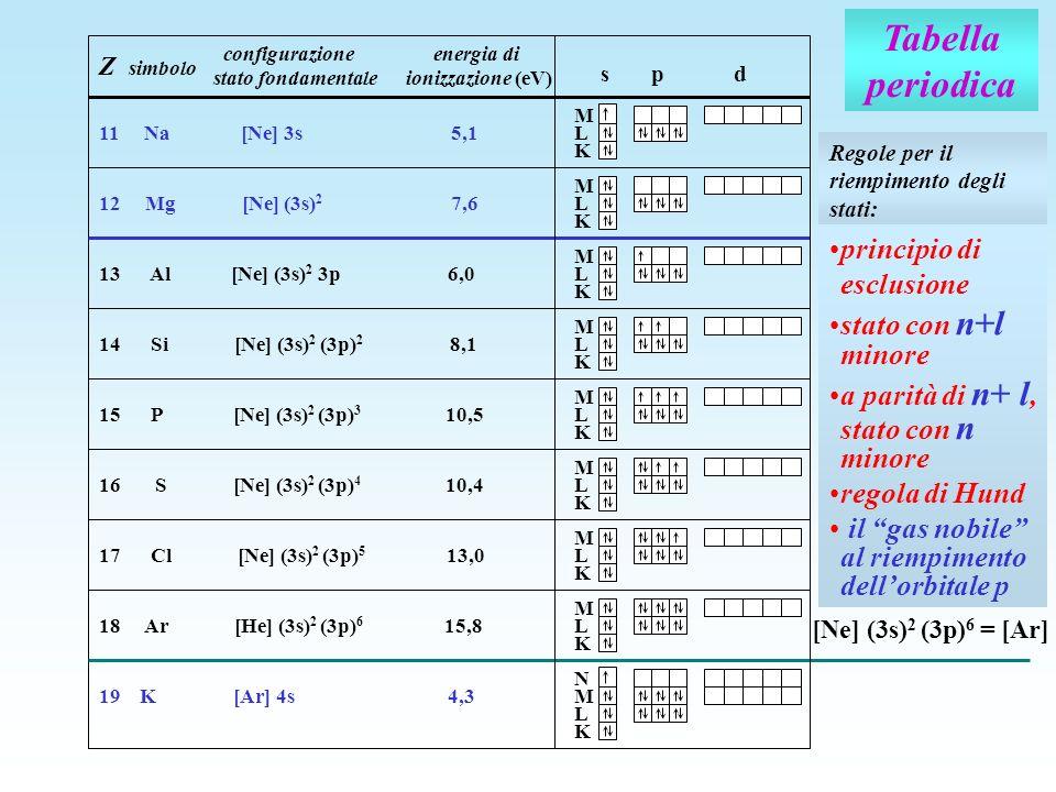 Tabella periodica Z simbolo configurazione energia di stato fondamentale ionizzazione (eV) s p d M 11 Na [Ne] 3s 5,1 M 12 Mg [Ne] (3s) 2 7,6 13 Al [Ne
