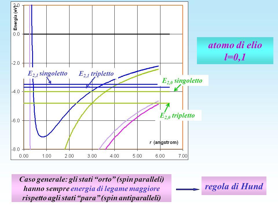 atomo di elio l=0,1 E 2,0 tripletto E 2,1 tripletto E 2,1 singoletto E 2,0 singoletto Caso generale: gli stati orto (spin paralleli) hanno sempre ener