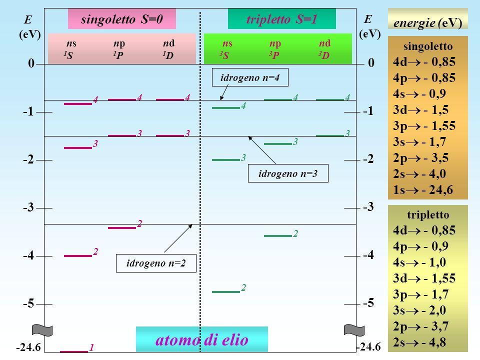 energie (eV) atomo di elio 2 2 3 3 1 4 3 44 4 3 44 2 3 3 2 singoletto S=0tripletto S=1 ns np nd 1 S 1 P 1 D ns np nd 3 S 3 P 3 D E (eV) 0 -2 -3 -4 -5