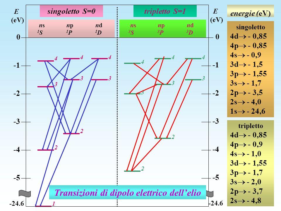 2 2 3 3 1 4 3 44 4 3 44 2 3 3 2 singoletto S=0tripletto S=1 ns np nd 1 S 1 P 1 D ns np nd 3 S 3 P 3 D E (eV) 0 -2 -3 -4 -5 -24.6 E (eV) 0 -2 -3 -4 -5