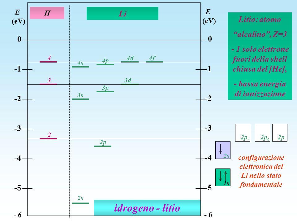 idrogeno - litio 2 3 4 4s 3s 4d 4p 2p 3d 3p 2s H Li E (eV) 0 -2 -3 -4 -5 - 6 E (eV) 0 -2 -3 -4 -5 - 6 4f Litio: atomo alcalino, Z=3 - 1 solo elettrone