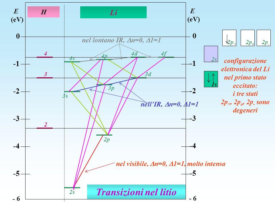 Transizioni nel litio 2 3 4 4s 3s 4d 4p 2p 3d 3p 2s H Li E (eV) 0 -2 -3 -4 -5 - 6 E (eV) 0 -2 -3 -4 -5 - 6 4f nel visibile, n=0, 1=1, molto intensa ne