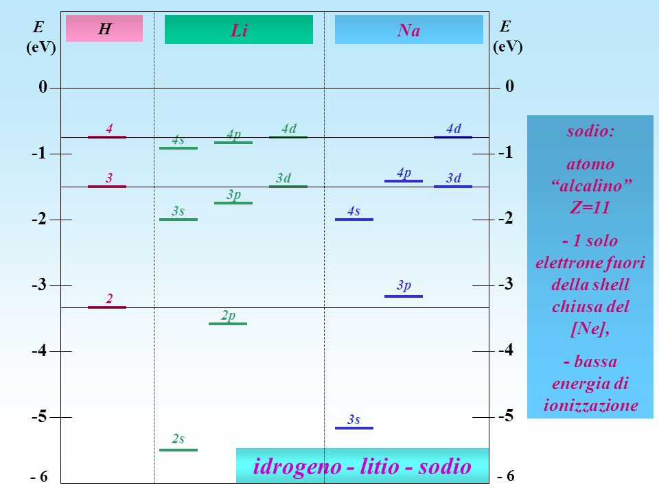 idrogeno - litio - sodio 2 3s 3 3p 4 3d 4d 4p 4s 3s 4d 4p 2p 3d 3p 2s H Li E (eV) 0 -2 -3 -4 -5 - 6 E (eV) 0 -2 -3 -4 -5 - 6 Na 4s sodio: atomo alcali