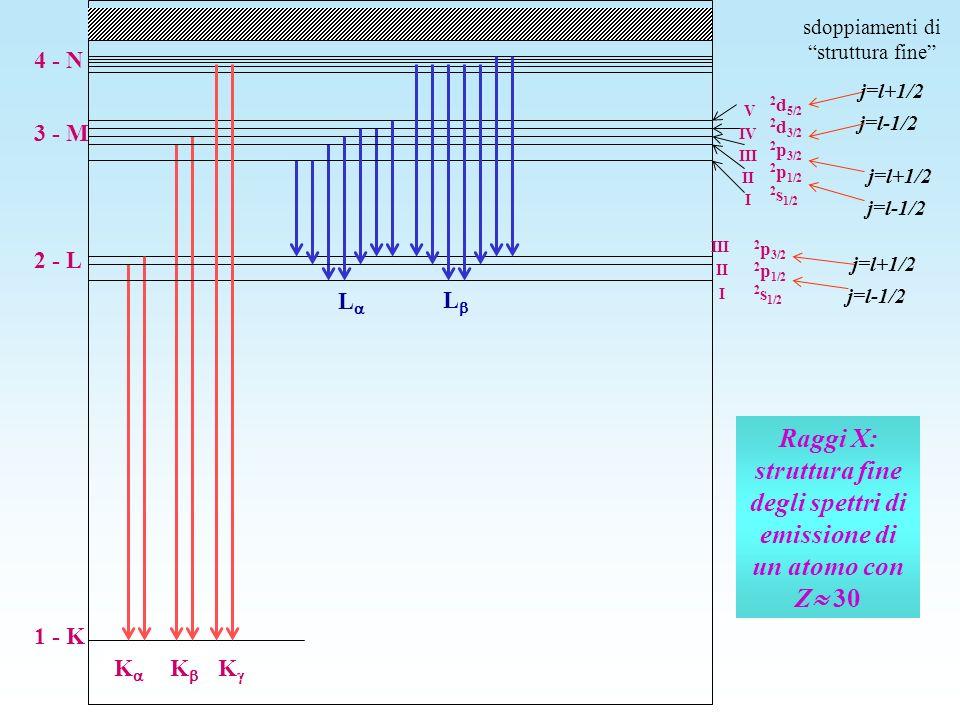 Raggi X: struttura fine degli spettri di emissione di un atomo con Z 30 1 - K 2 - L 3 - M 2 p 3/2 2 p 1/2 2 s 1/2 K K L 2 d 5/2 2 d 3/2 2 p 3/2 2 p 1/