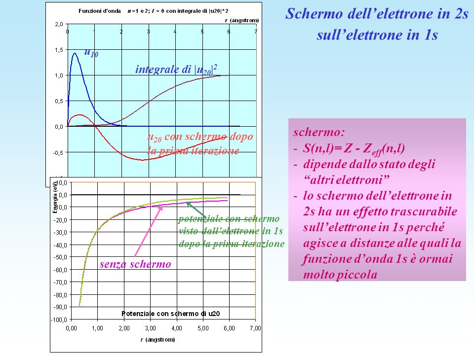 schermo: -S(n,l)= Z - Z eff (n,l) -dipende dallo stato degli altri elettroni -lo schermo dellelettrone in 2s ha un effetto trascurabile sullelettrone