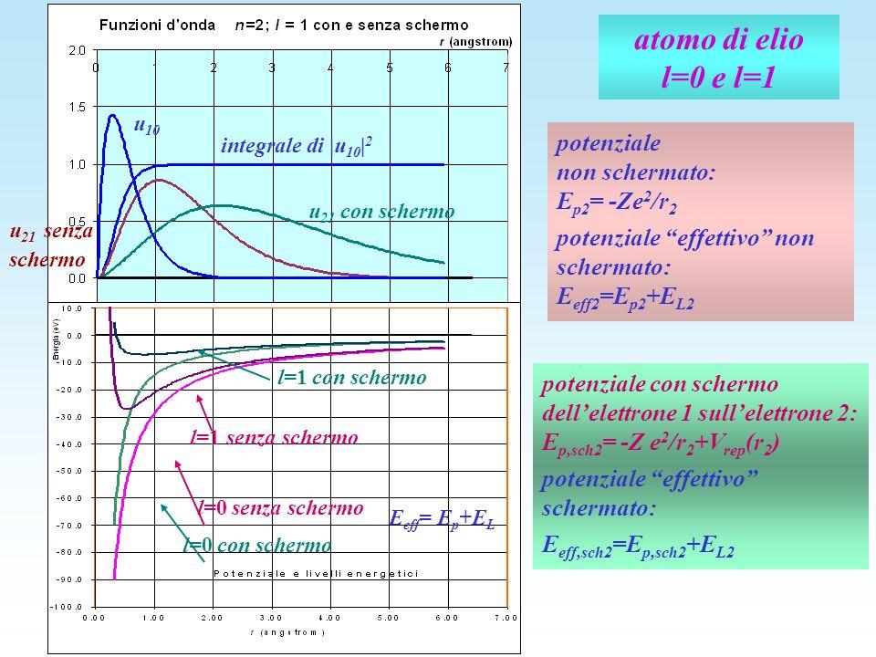 atomo di elio l=0 e l=1 u 21 senza schermo u 21 con schermo u 10 integrale di |u 10 | 2 senza schermo E eff = E p +E L l=0 senza schermo l=1 l=0 con s